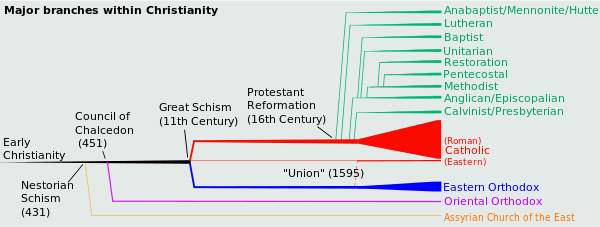historical timeline of Christianity
